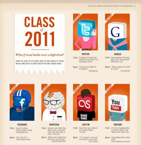 Clases de redes sociales, con una pizca de humor (Infografía)