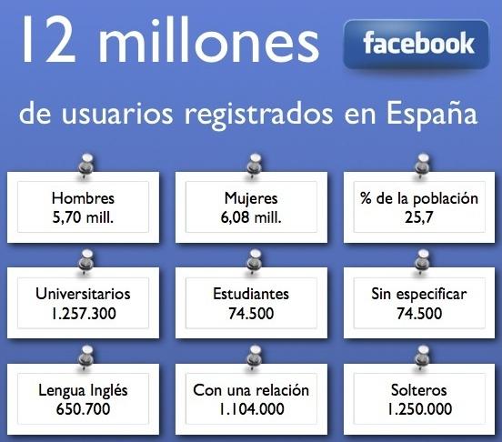 Infografía: Faceboook en España se supera en Diciembre 2010