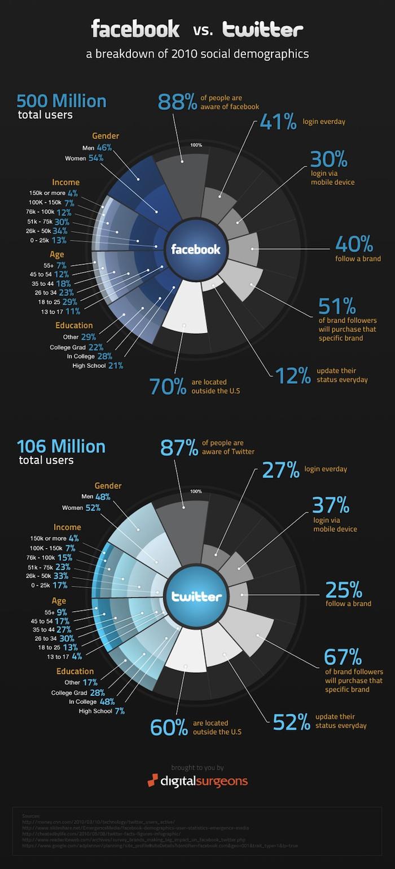 Infografía: Facebook Contra Twitter