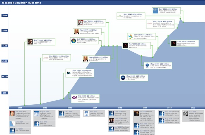 El valor de Facebook está mas alto que nunca